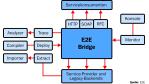 Integration ohne Medienbruch - Foto: E2E