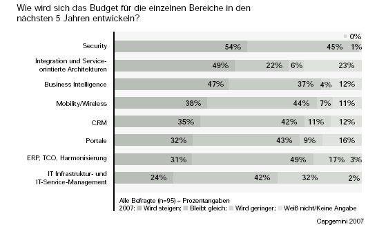 IT-Sicherheit, Integration und SOA sowie Business-Intelligence schlucken die IT-Budgets