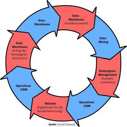 Dank integrierter Systeme zur Verwaltung und Auswertung von Kundeninformationen kann Cortal Consors seine Klientel systematischer betreuen. Ist eine Marketing-Kampagne geplant, helfen zunächst Auswertungen im Data Warehouse, die Zielgruppen grob zu bestimmen. Per Data Mining werden die Kundensegmente verfeinert sowie beispielsweise deren wahrscheinliches Interesse an neuen Produkten ermittelt. Die Ergebnisse fließen in das Kampagnen-Management ein, wo zudem eine Auswahl des Vertriebskanals stattfindet. Die Ergebnisse der Marketing Kampagnen gehen in das CRM System, das die Kundenhistorie verwaltet und diese den Kundenbetreuern bereitstellt. Auch lassen sich eventuell beim Kampagnen-Management entdeckte Verkaufsgelegenheiten dort hinterlegen, um Kundenbetreuern weitere Ansatzpunkte im Verkauf zu geben. Die Ergebnisse der Marketing-Aktionen laufen zurück ins Data Warehouse, wo sie neue Auswertungen verfeinern helfen und zur Definition neuer Vertriebsaktionen beisteuern. Damit schließt sich der Kreis.