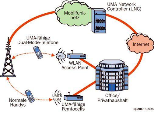 Abwehrschlacht: Können die Mobilfunkbetreiber die Anwender zu Hause und im Unternehmen mit Femtocells von einem Abwandern ins WLAN abhalten?