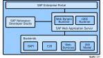 SOA-Tools: IBM und SAP im Vergleich - Foto: SAP