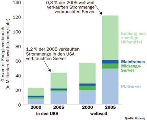 Jonathan Koomey berechnete den Energieverbrauch der unterschiedlichen Server-Arten in den USA und weltweit. Er verwendete dazu Zahlen von IDC und Herstellerangaben.