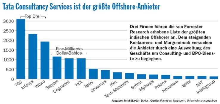 Drei Firmen führen die von Forrester Research erhobene Liste der größten indischen Offshorer an. Dem steigenden Konkurrenz- und Margendruck versuchen die Anbieter durch eine Ausweitung des Geschäfts um Consulting- und BPO-Dienste zu begegnen.