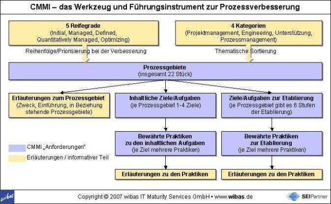 CMMI – das Werkzeug und Führungsinstrument zur Prozessverbesserung.