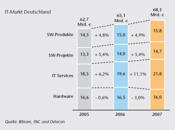 Das Beratungshaus Detecon erwartet für das laufende Jahr ein Wachstum von elf Prozent im Servicemarkt. IBM ist pessimistischer.