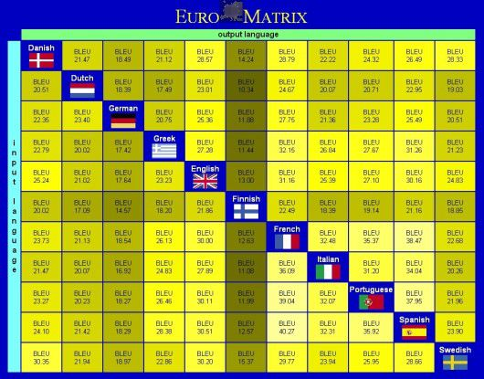 Die Abhängigkeit der statistischen maschinellen Übersetzung von der englischen Sprache demonstrieren die Bleu-Messwerte des EU-Forschungsprojekts Euromatrix.