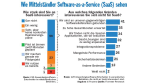 SaaS – mehr Service statt Software - Foto: Forrester Research