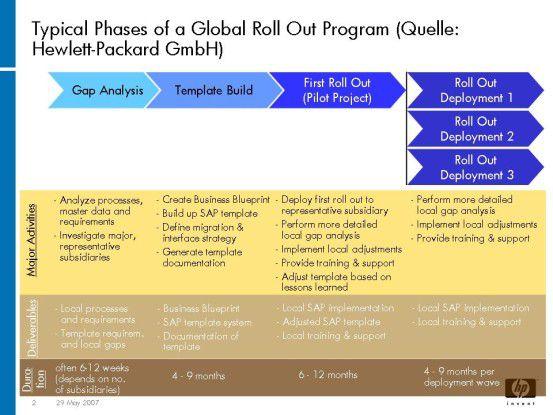 Typische Phasen eines globalen Rollout-Projekts.
