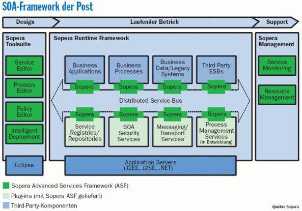 Das Sopera Advanced Services Framework (ASF) besteht aus einem Runtime Framework für den laufenden Betrieb und einer Tool-Sammlung für die Planungs- und Designphasen einer SOA.