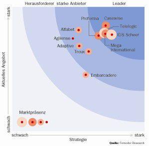 Forrester Research bewertet die Tool-Anbieter nach den Kriterien Angebot, Strategie und Marktpräsenz.