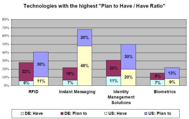 Instant Messaging, Identity Management, RFID und Biometrie haben in den USA einen höheren Stellenwert als bei uns.