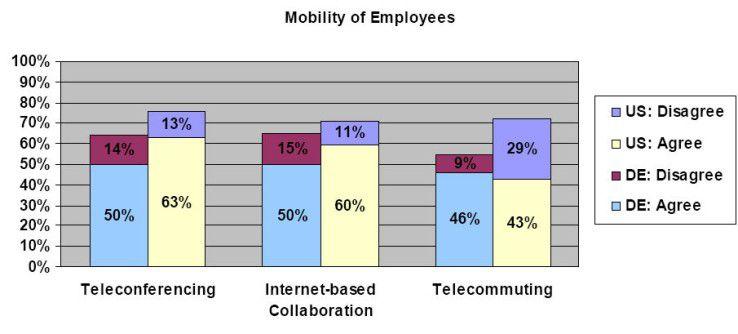 Telekonferenzen und Web-basierende Collaboration sind in den USA stärker verbreitet als bei uns