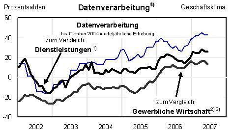 Der Ifo-Index verharrt im Juni 2007 auf dem hohen Niveau des Vormonats.