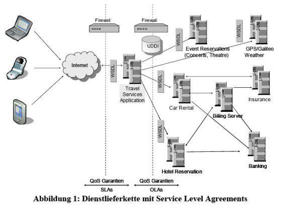 Die Dienstlieferkette ist ein kompliziertes Beziehungsgeflecht mit Endkunden, Applikationsanbietern und externen Dienstleistern.