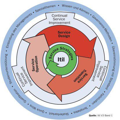 Services unterliegen einem mit dem von materiellen Produkten vergleichbaren Lebenszyklus. Die Itil-Version 3 berücksichtigt das.