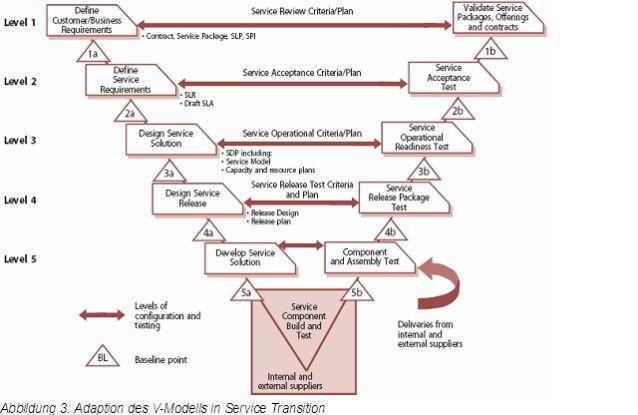 Ein zentrales Prinzip der Service-Transition-Phase ist die Adaption des V-Modells.