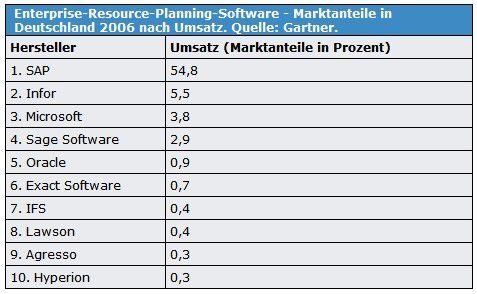 SAP dominierte 2006 laut den Zahlen von Gartner den deutschen ERP-Markt mit deutlichem Abstand vor den Verfolgern.