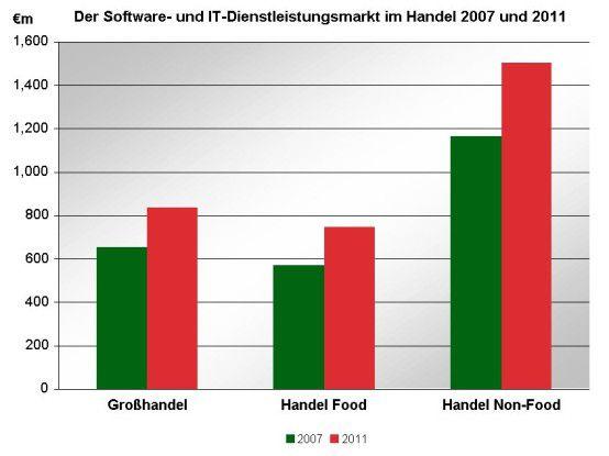 Die Analysten von PAC gehen davon aus, dass die IT-Ausgaben des deutschen Handels in den kommenden Jahren kräftig steigen werden.