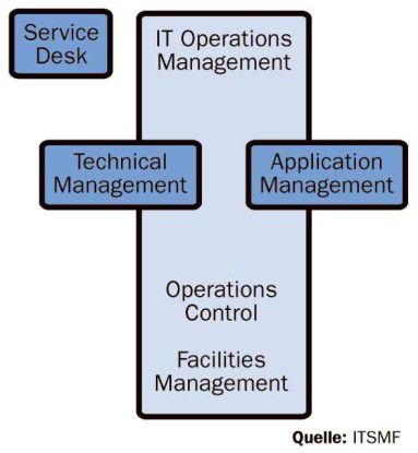 Die Itil-Version 3 kennt allein für das IT-Operations-Management vier verschiedene Funktionen.
