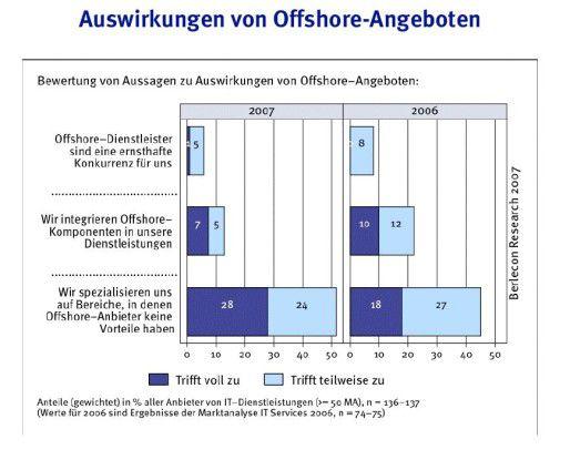 Wiegen sich die deutschen Anbieter in trügerischer Sicherheit? Die hiesigen IT-Dienstleister erachten Offshore-Spezialisten nicht als ernsthafte Konkurrenz und integrieren auch seltener Niedriglohndienste in die eigenen Angebote als ein Jahr zuvor. Sollte die Konjunktur wieder abflauen, könnte sich die Sorglosigkeit rächen. Quelle: Berlecon.