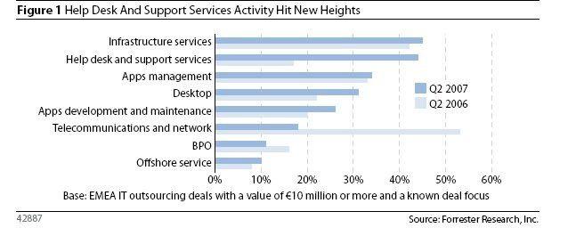 Am häufigsten werden in Europa nach wie vor Infrastruktur-Services in Anspruch genommen. Aber auch Helpdesk- und Support-Dienste haben stark aufgeholt.