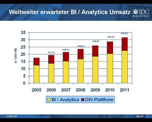 Im kommenden Jahr bleibt Business Intelligence ein wichtiges Thema. Der Trend geht hin zu Echtzeitanalysen.