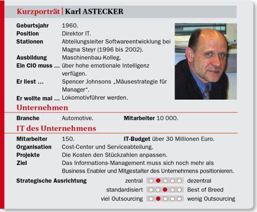 Karl Astecker auf einen Blick: Stationen, Projekte, Ansichten.
