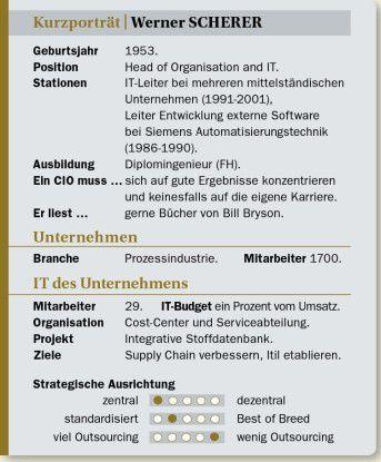 Werner Scherer auf einen Blick: Stationen, Ansichten, Projekte.