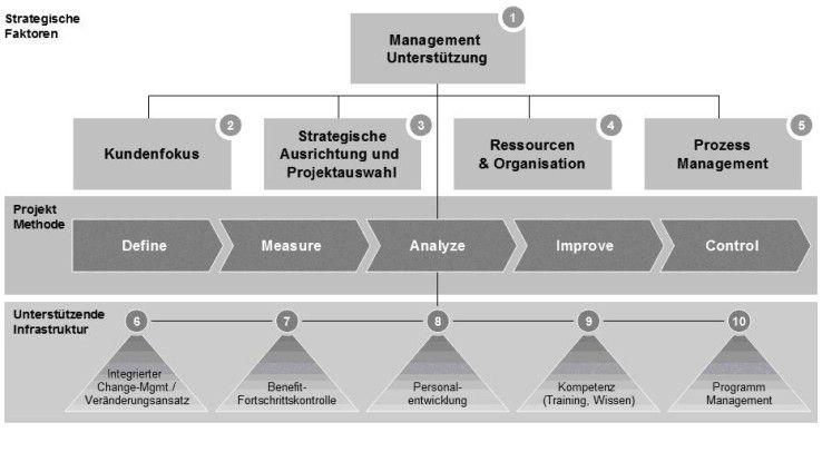 Wer von Six Sigma profitieren will, muss sich mit den kritischen Faktoren der Einführung auseinandersetzen.