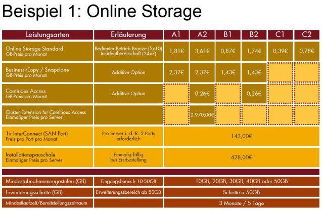 Ein Preisbeispiel für Storage-Services: Die Klassen A1, A2, B1 usw. kennzeichnen unterschiedliche Verfügbarkeit.