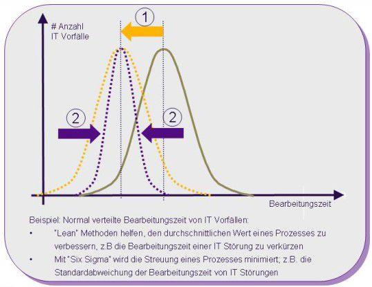Lean und Six Sigma haben unterschiedliche Ziele.