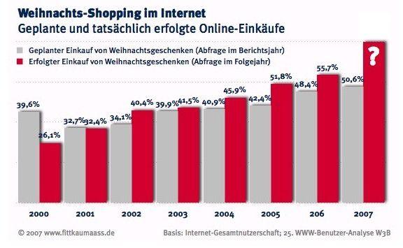 Die Marktforscher vermuten, dass auch 2007 mehr Konsumenten online Weihnachtsgeschenke kaufen werden, als die Umfrage zum Kaufverhalten vermuten lässt.