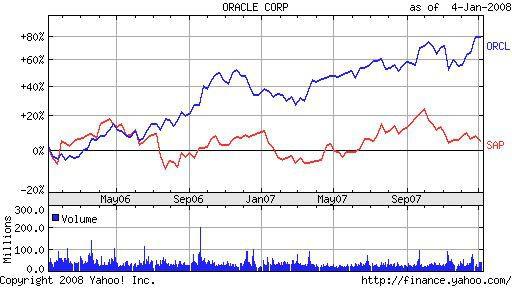 In den vergangenen zwei Jahren hat sich die Oracle-Aktie besser als das Papier der SAP AG entwickelt.
