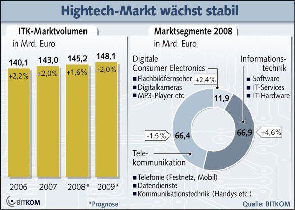 Dem Bitkom zufolge legte der ITK-Markt im vergangenen Jahr überraschend um 2,0 Prozent zu. 2008 rechnen die Marktbeobachter mit einem Plus von 1,6 Prozent