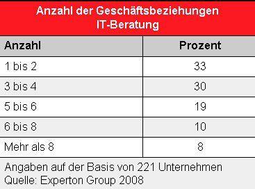 Im Mittel haben deutsche Firmen vier verschiedene IT-Berater im Haus.