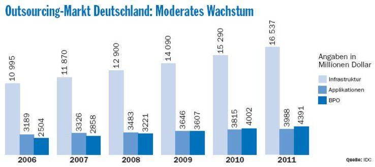 Die Ausgaben der deutschen Anwender für IT-Auslagerungsservices wachsen langsam aber beständig. Selbst in Krisenzeiten dürfte sich nach IDC-Einschätzung daran nichts ändern.