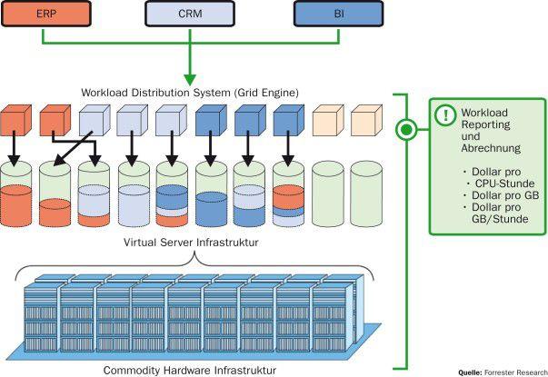 Forrester Research beschreibt Cloud Computing als einen Pool aus abstrahierter IT-Infrastruktur, die Kundenanwendungen vorhält und nach Verbrauch abgerechnet wird.