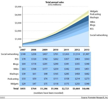 Auf Social Networking entfällt rund die Hälfte der Investitionen in Web 2.0.