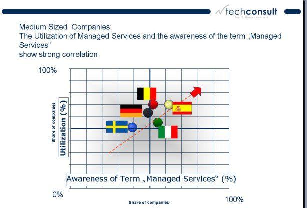 Managed Services sind zwar stark verbreitet in Westeuropa. Doch hinter dem Begriff verbergen sich sehr unterschiedliche Angebote.