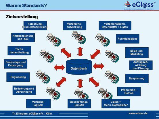 Mit Hilfe eines einheitlichen Klassifizierungsstandards lassen sich Geschäftsprozesse effizienter gestalten und Medienbrüche vermeiden.
