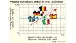Managed Services: Ein Begriff, viele Bedeutungen - Foto: TechConsult