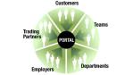 Integration im Fokus: Mittelstandsgerechte Enterprise-Portale im Überblick