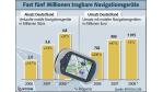 Sinkende Preise: Mobile Navigationsgeräte stärker gefragt - Foto: Bitkom