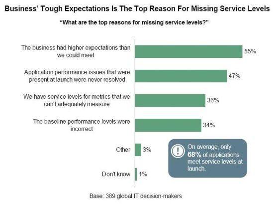 Die Anforderungen der Fachbereiche an die SLAs sind so hoch, dass die IT-Abteilungen sie kaum erfüllen können, beklagen 55 Prozent der befragten.