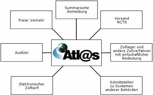 Atlas-Verfahren des Zolls