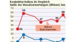 Konjunkturindex: Laut Bitkom ist die Stimmung in der Hightech-Branche gut