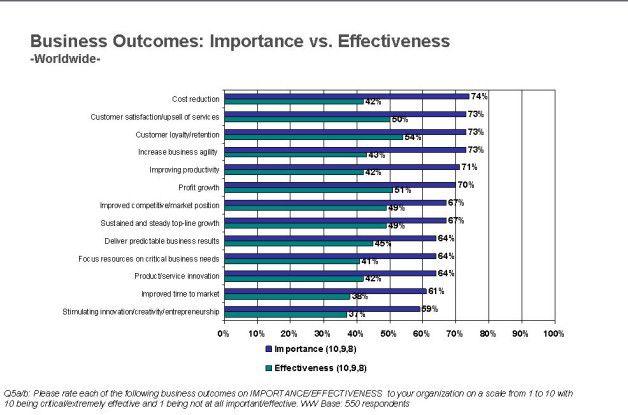 Ein großer Teil der IT-Verantwortlichen hält seine IT für nicht in der Lage, die wichtigsten Business-Ziele maßgeblich zu unterstützen.