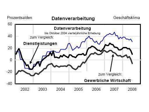 Der Ifo-Index für die IT-Branche ist im Juli gefallen (blaue Linie).