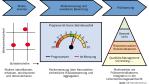Risiko-Management bei IZB Informatik-Zentrum: Wie aus Kennzahlen Aussagen werden