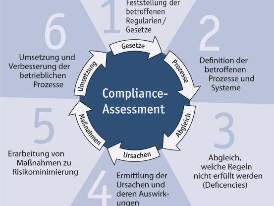 In einem Compliance-Assessment werden alle juristischen, betriebswirtschaftlichen und IT-Fragen gleichrangig behandelt.